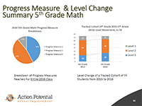 2016 STAAR 4th & 5th Grade Math & Writing Summary Report