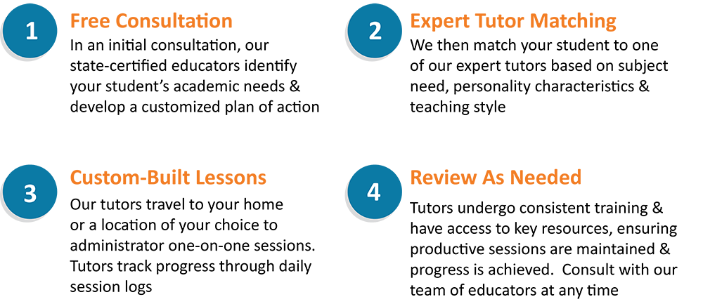 How Our Tutoring Services Work